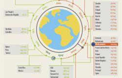 WWF, il Mondo utilizza risorse naturali più di quanto...produce il pianeta