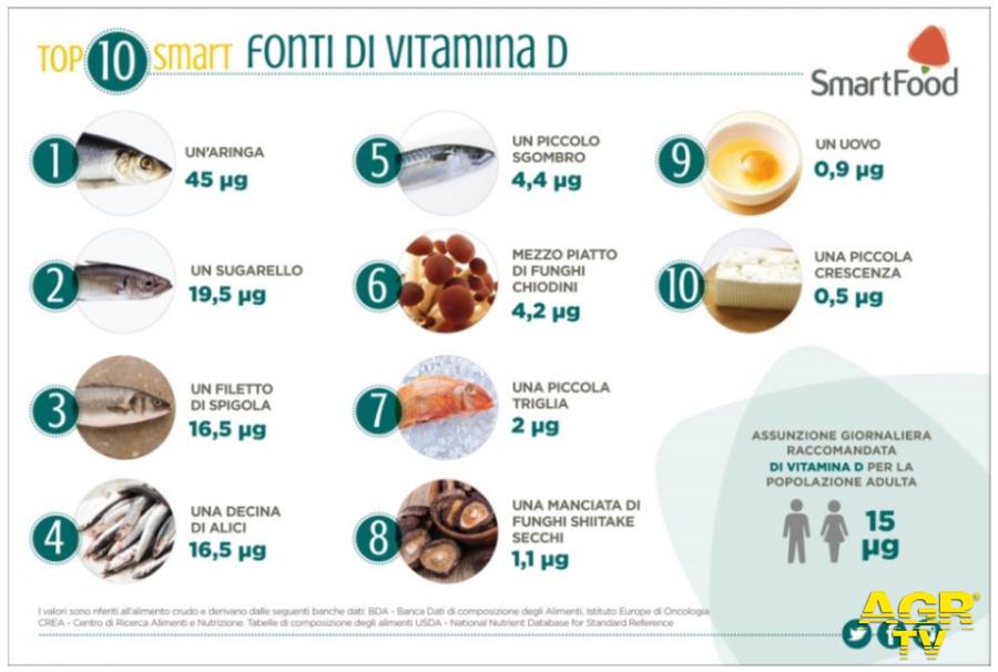 Covid-19, la carenza di vitamina D può essere un fattore di rischio?