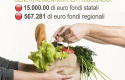 Municipio X, allo studio i requisiti per l' accesso al contributo per l'emergenza alimentare.