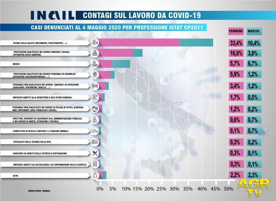 Inail, il Covid 19 ha colpito oltre 37mila lavoratori, 129 i decessi