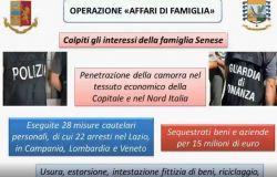"""Roma. Operazione """"Affari di famiglia"""". Polizia di Stato e Guardia di Finanza"""