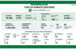 Coronavirus: Per il secondo giorno consecutivo non si registrano decessi in Lombardia