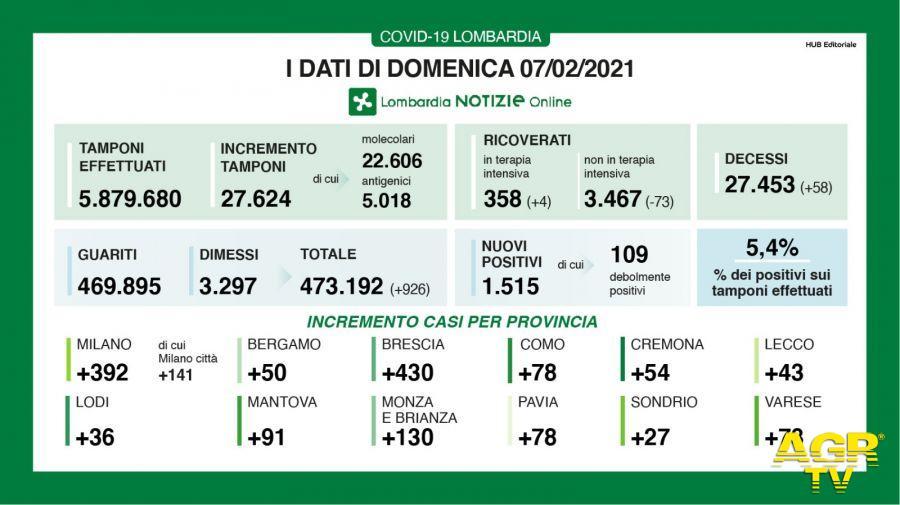 Coronavirus: I dati di oggi in Lombardia