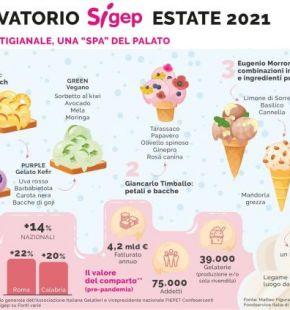 """Estate 2021: Il gelato artigianale, una """"SPA"""" del palato"""
