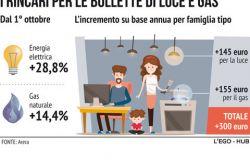 Prezzi, Codacons: e' stangata d'autunno su famiglie