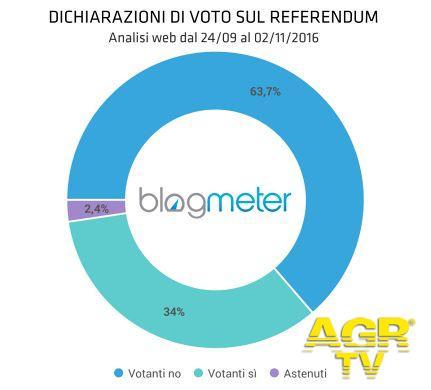 Referendum: Sul web, per ora, prevale il No